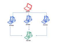 Basics of DDoS