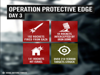 Operation Protective Edge Begins in Gaza Strip