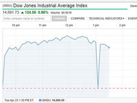 AP Tweet Sparks Dow Jones Flash Crash
