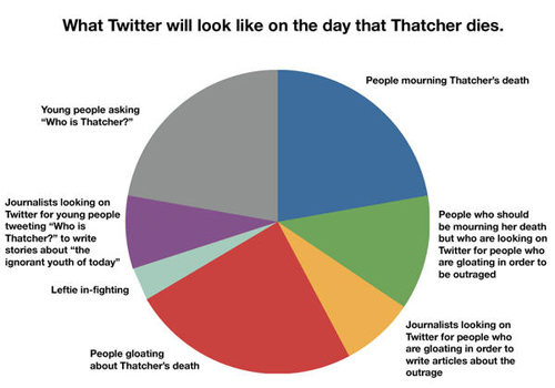 Are We Tweeting All Too Predictably?
