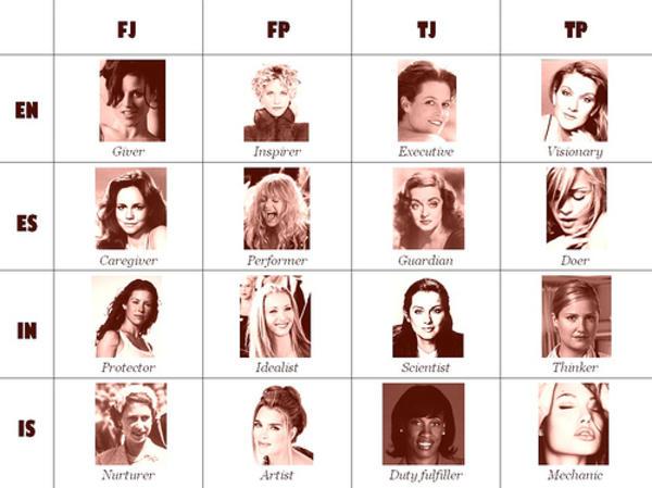 Mbti Female Actresses