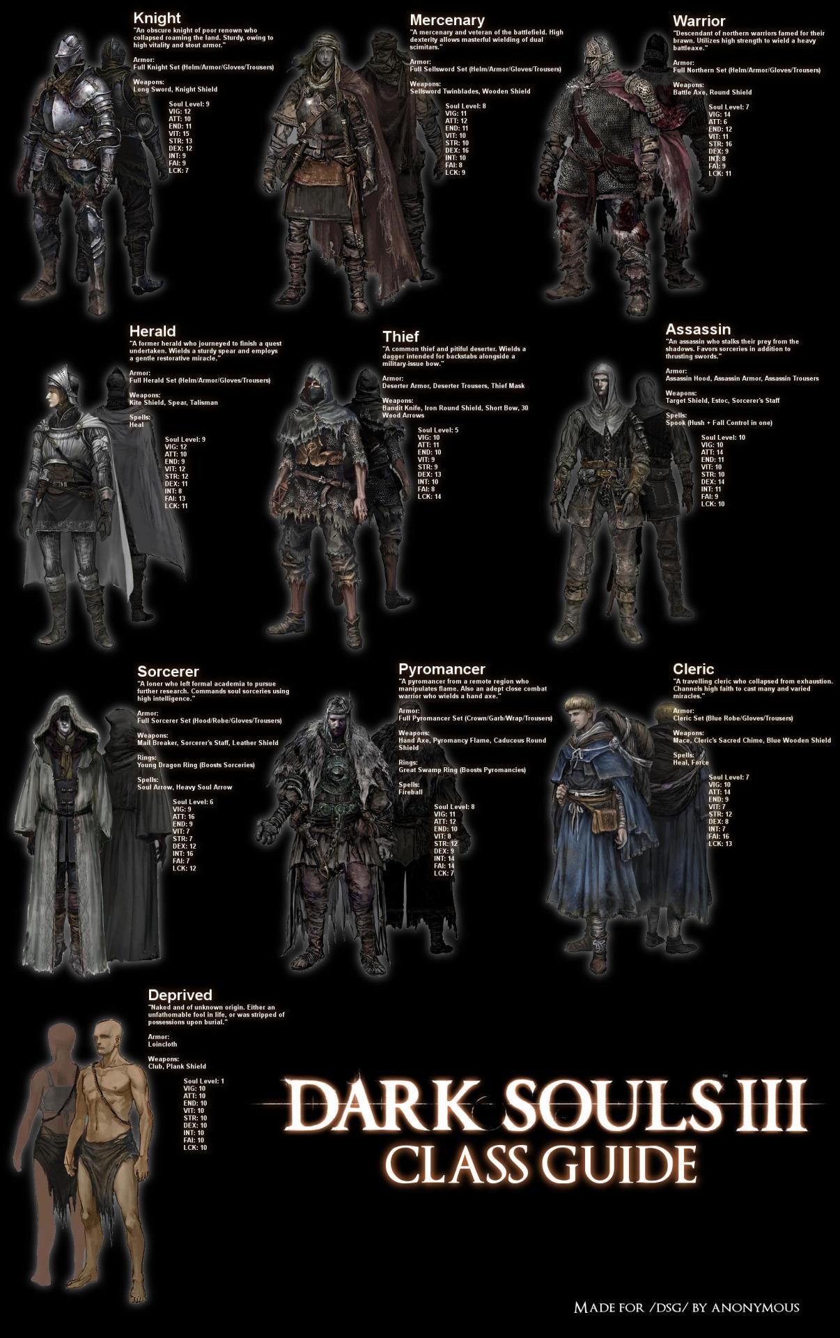 Dark Souls Meme