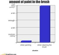 Song-chart-memes-paint-brush