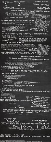 The Legend of Zelda Timeline Theories