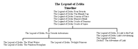 The Legend of Zelda Timeline Theories