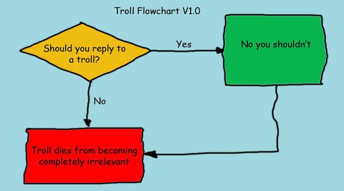 Troll_flowchart.jpg