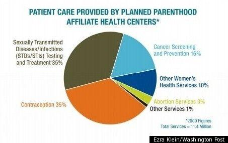 PLANNED-PARENTHOOD-GRAPH.jpg