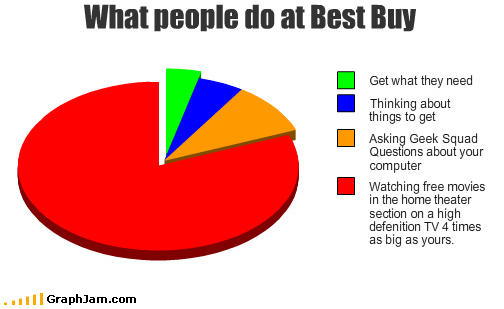 funny-graphs-best-buy.jpg