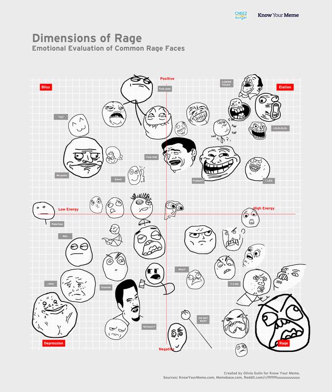 rageguydraft4 reaction images know your meme,The Meme Faces