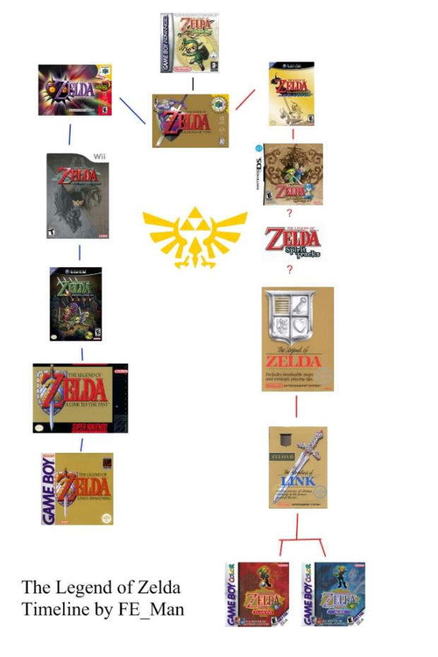 zelda-timeline-theory-whats-yours.jpg