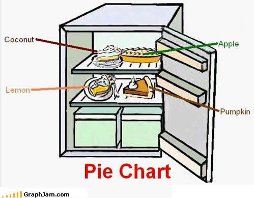 song-chart-memes-pie-chart.jpg