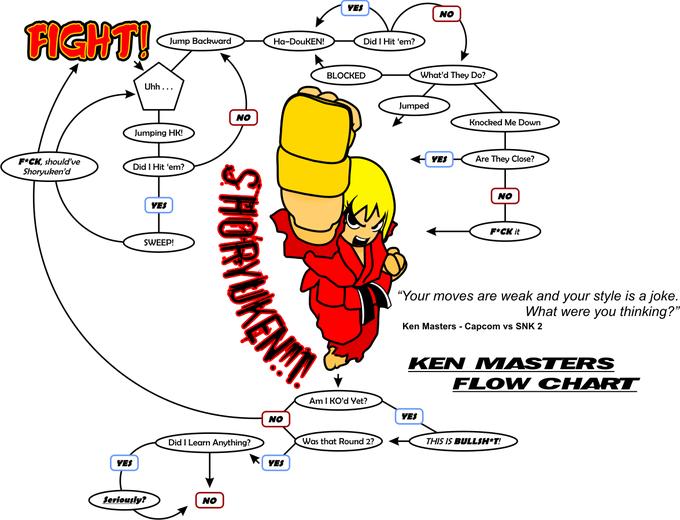 SF__Ken_Flow_Chart___HD_Remix_by_btnkdrms.png