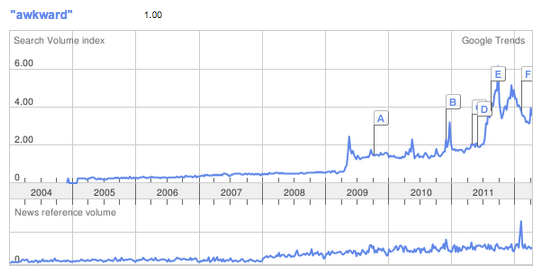 """Google Trends for """"Awkward"""""""