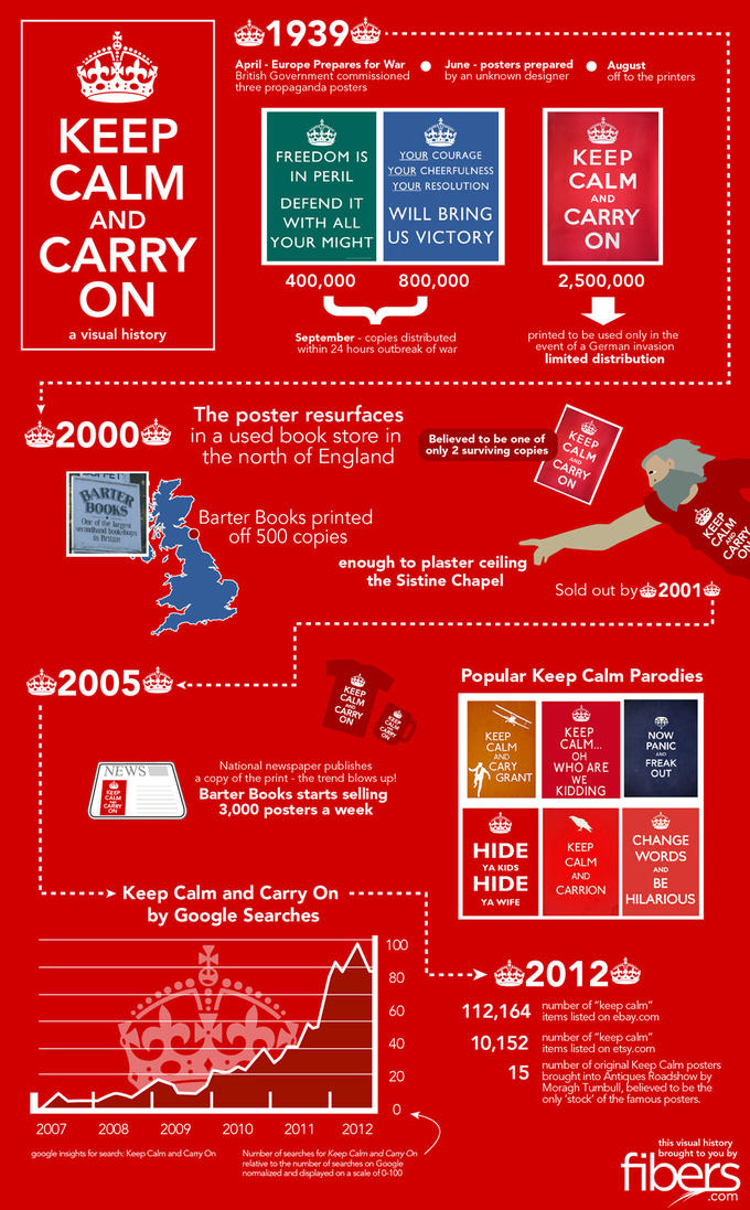 Keep Calm and Carry On - a visual history