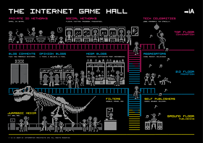 The Internet Game Hall