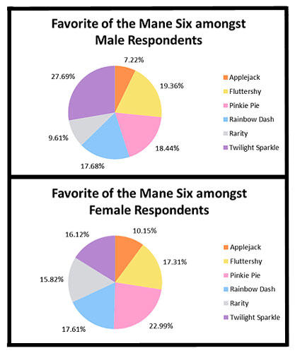 Favorites of the Mane Six results from the Brony Survey