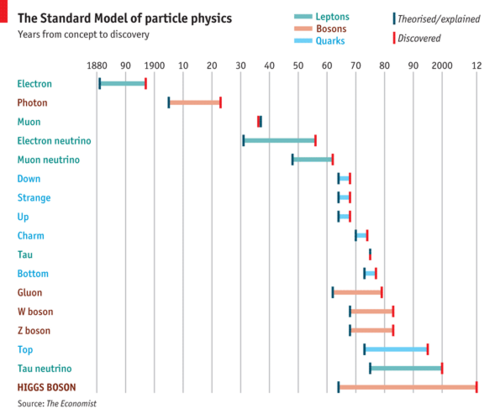 A timeline of the Standard Model of particle physics