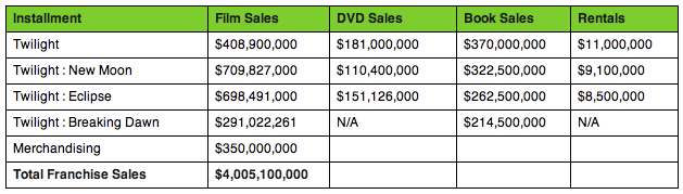 Twilight Sales Statistics
