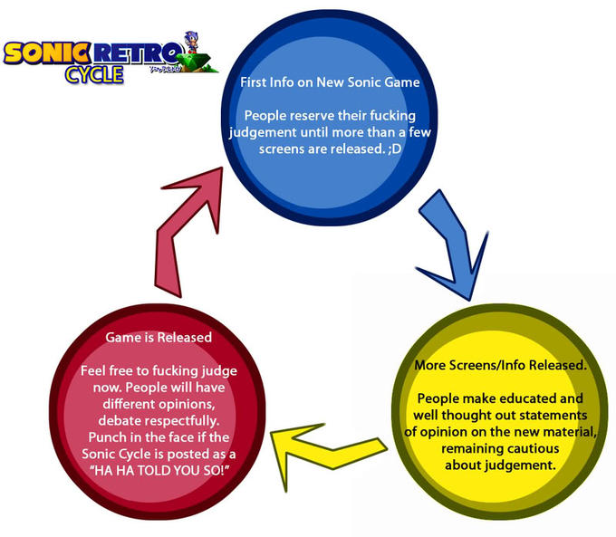 Sonic Retro cycle
