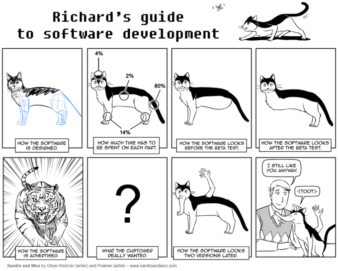 Software Engineering, Now With Cats!