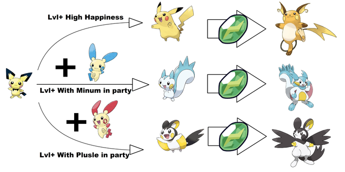 How Pichu should evolve