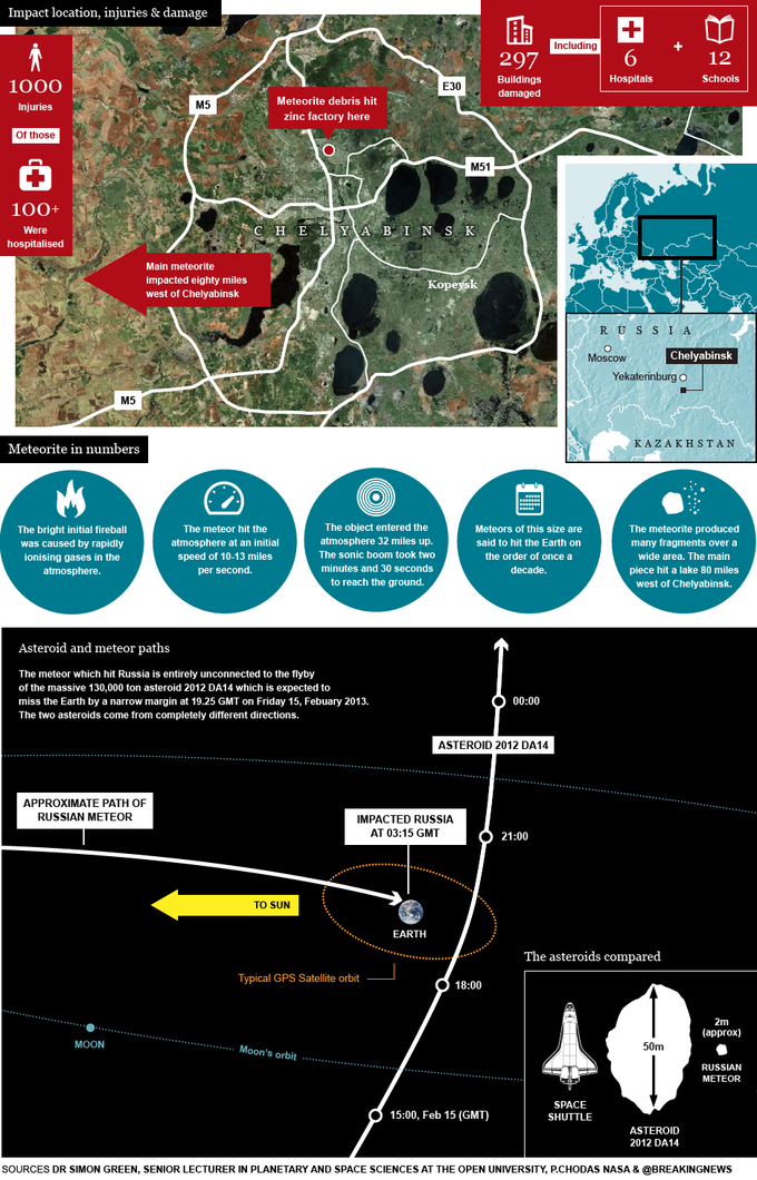 The Guardian's Infographic