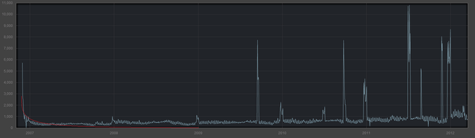 Timegraph Showing the Sales of Garry's Mod
