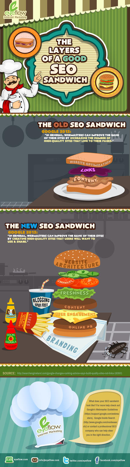 The Layers of a Good SEO Sandwich