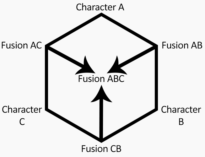 Hexafusion Format