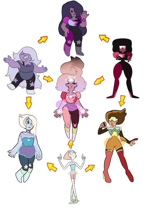 the combination of all three gems