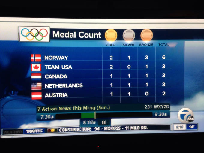 Meanwhile on the medal count...