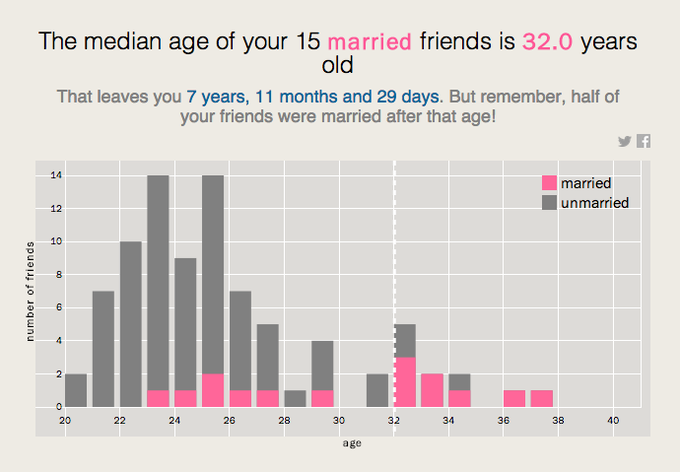 Facebook Marriage Infographic