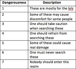 Translated: 7 levels of trauma