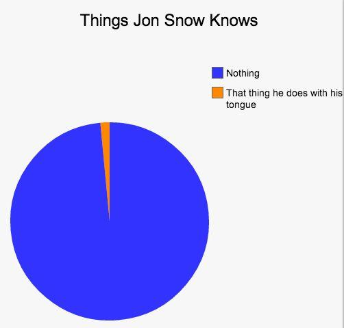 Things Jon Snow Knows - Revised