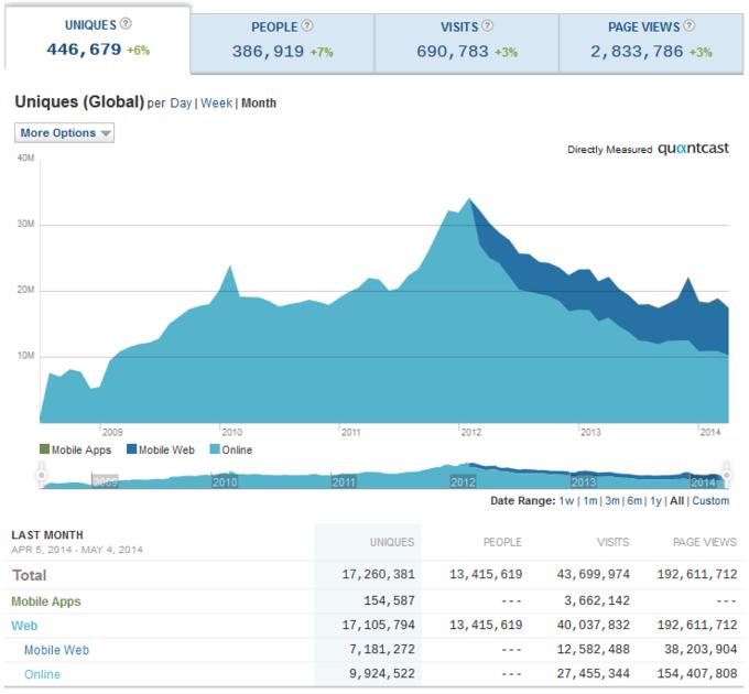 Cheezburger Quantcast Chart