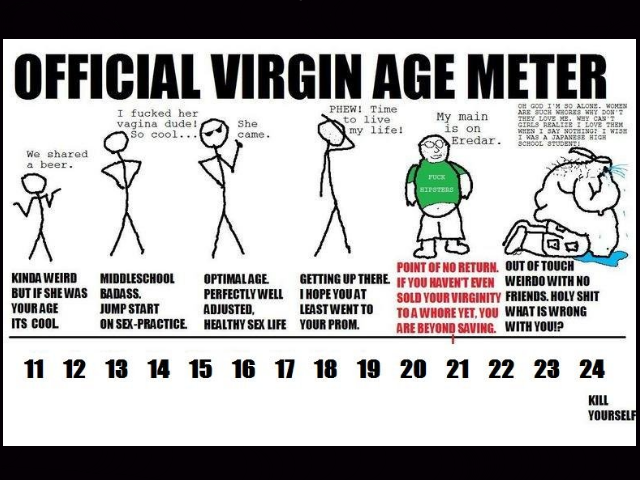 Age average virginity question