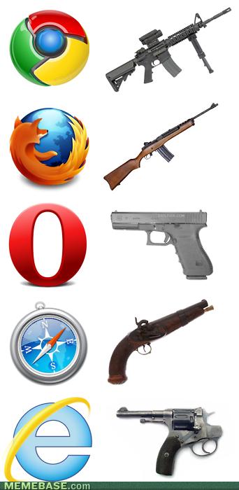 Guns | Internet Explorer | Know Your Meme