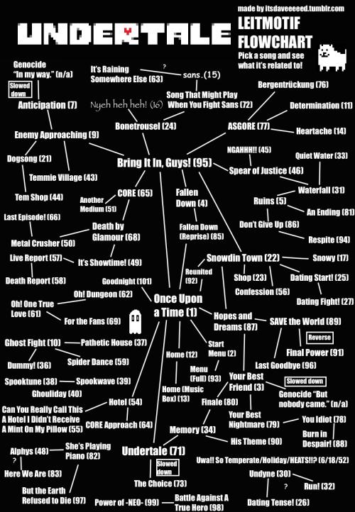 Ending Undertale Music